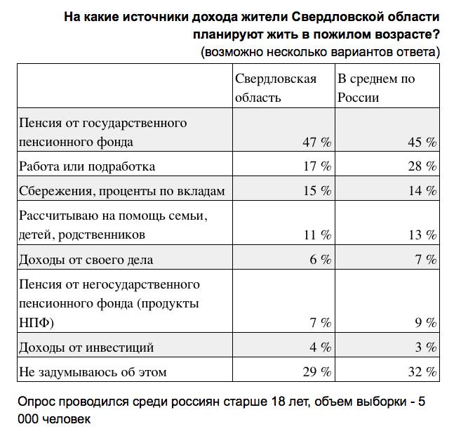 Половина жителей Свердловской области рассчитывает жить на пенсию в пожилом возрасте 1