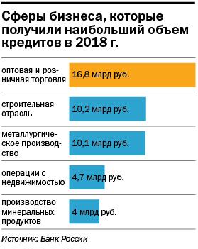 Кредиты для бизнеса: плюс 1,3%, но ощущается как минус 2
