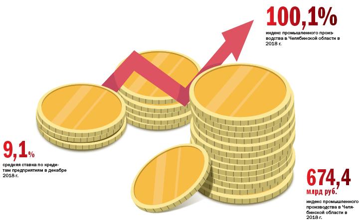 Кредиты для бизнеса: плюс 1,3%, но ощущается как минус 1
