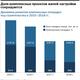 Рейтинг застройщиков недвижимости в Новосибирске 13