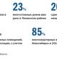 Рейтинг застройщиков недвижимости в Новосибирске 15