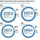 Рейтинг застройщиков недвижимости в Новосибирске 16