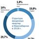 Рейтинг застройщиков недвижимости в Новосибирске 17