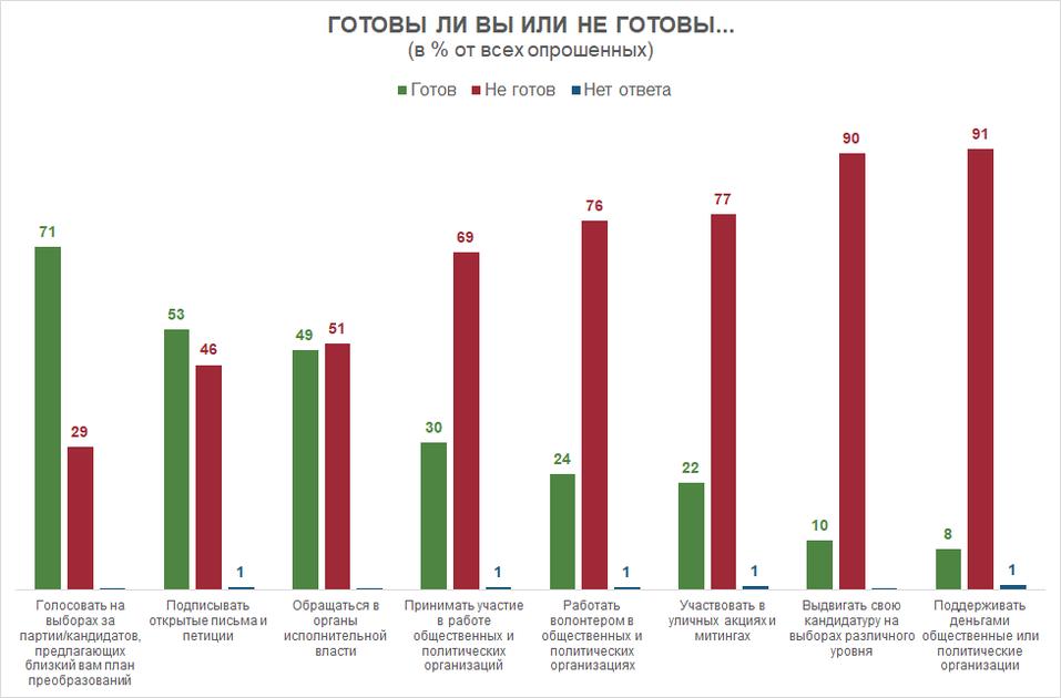 Сигналы недовольства: на что готовы россияне ради перемен к лучшей жизни 1
