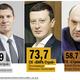 рейтинг застройщиков Новосибирска