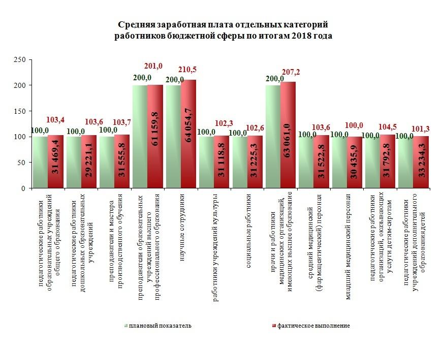 В Челябинской области выросла средняя зарплата. Кто получил прибавку?   1