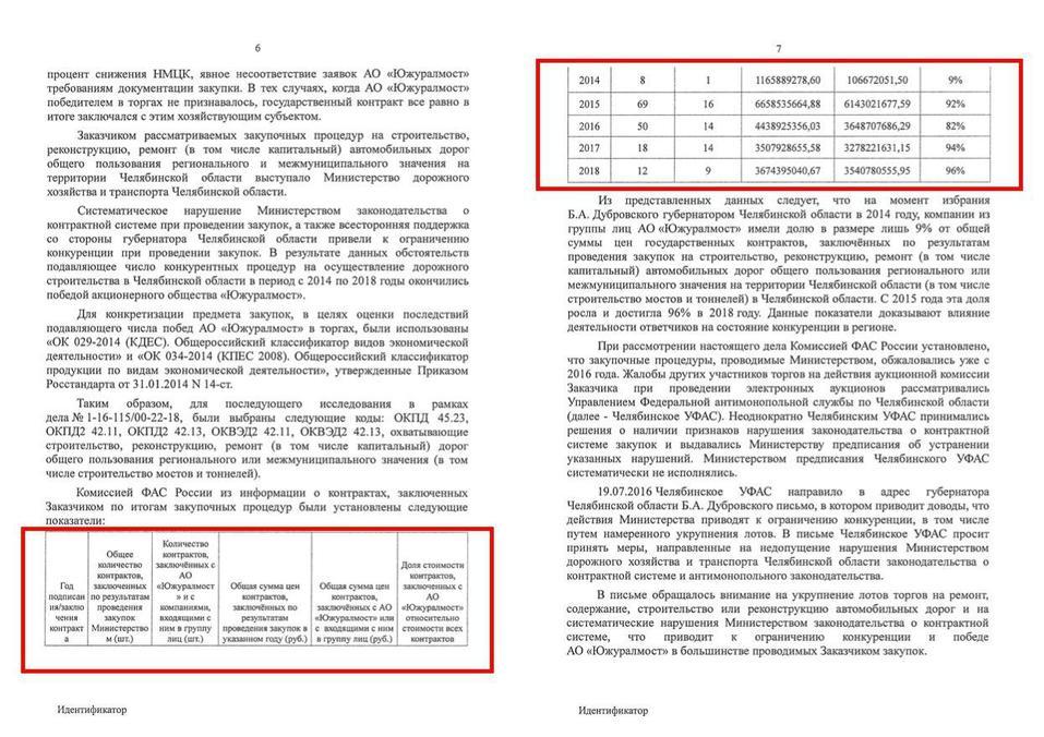 СМИ «слили» заключение ФАС по делу Дубровского. «Подтверждаем подлинность» 1