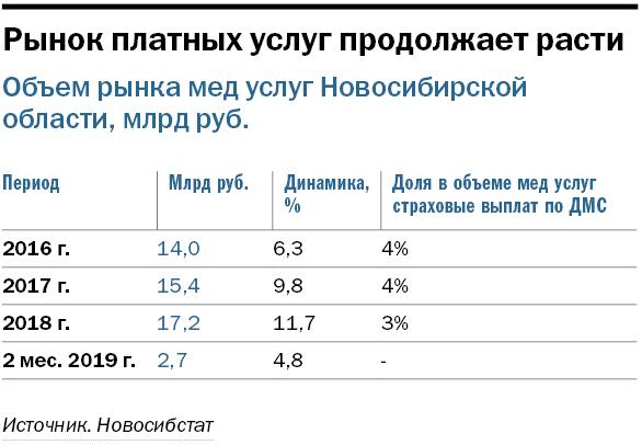 Рынок платных мед услуг Новосибирска