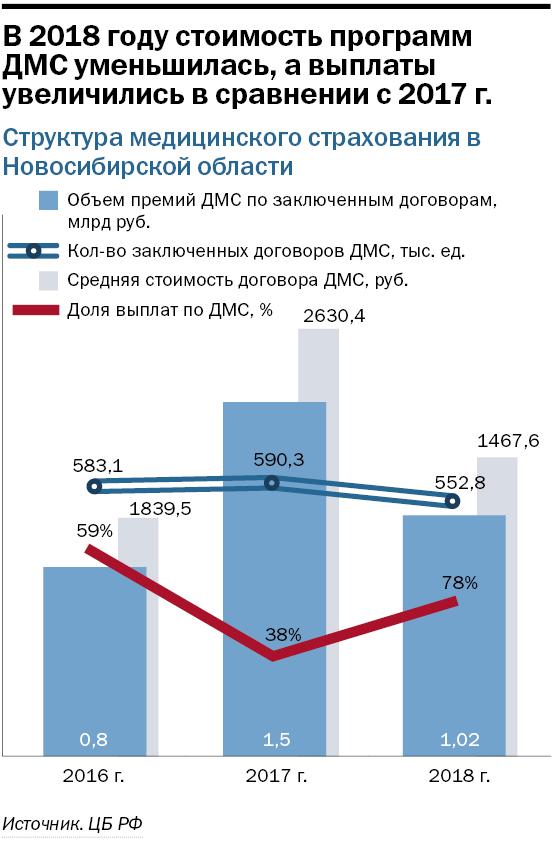 Рынок мед услуг Новосибирской области