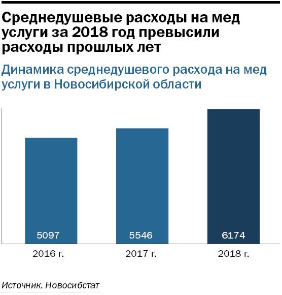 Рейтинг частных клиник в Новосибирске 1