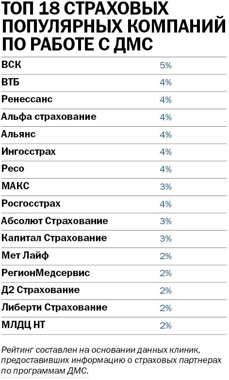 Рейтинг частных клиник в Новосибирске 2