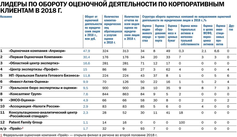 «Ставка на кадастровую оценку и банкротства». Исследование рынка оценочных компаний DK.RU 3