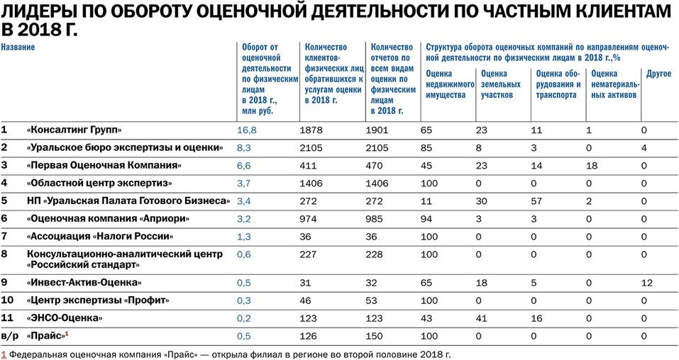 «Ставка на кадастровую оценку и банкротства». Исследование рынка оценочных компаний DK.RU 4