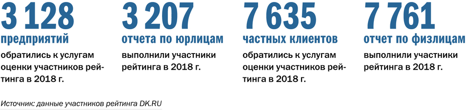 «Ставка на кадастровую оценку и банкротства». Исследование рынка оценочных компаний DK.RU 5