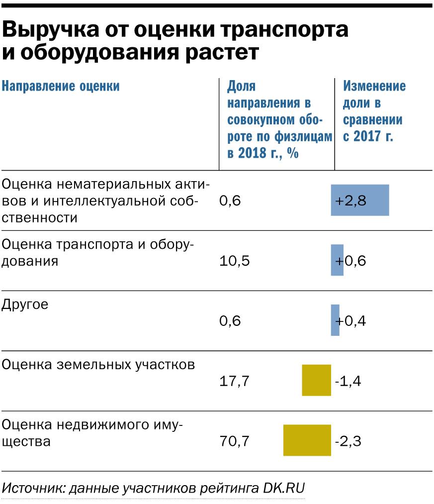 «Ставка на кадастровую оценку и банкротства». Исследование рынка оценочных компаний DK.RU 7