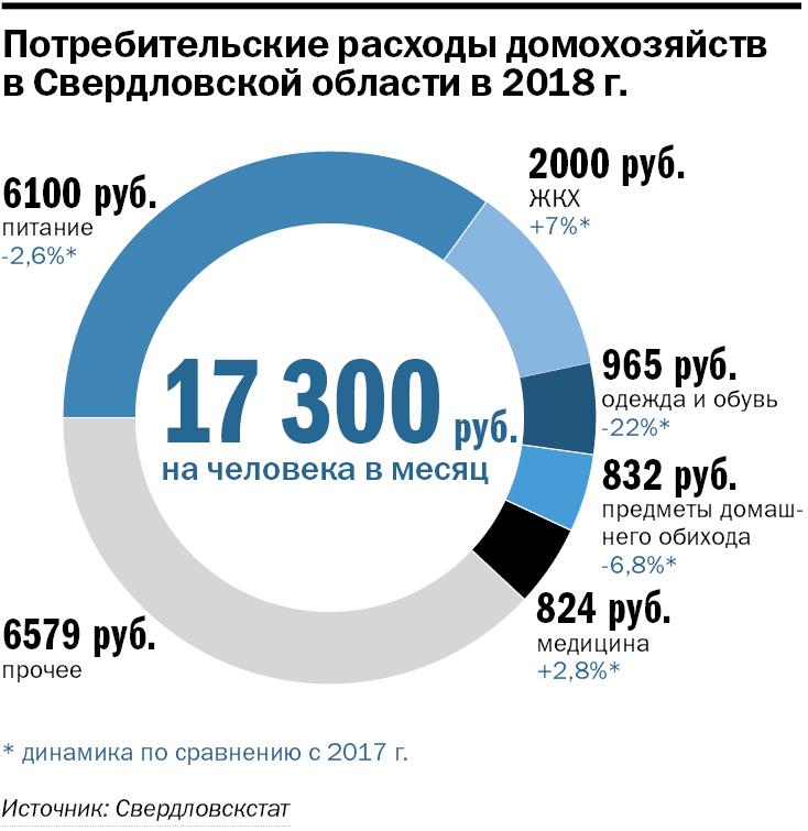 Урал в режиме жесткой экономии. Как сократить расходы, не теряя качество жизни? 1