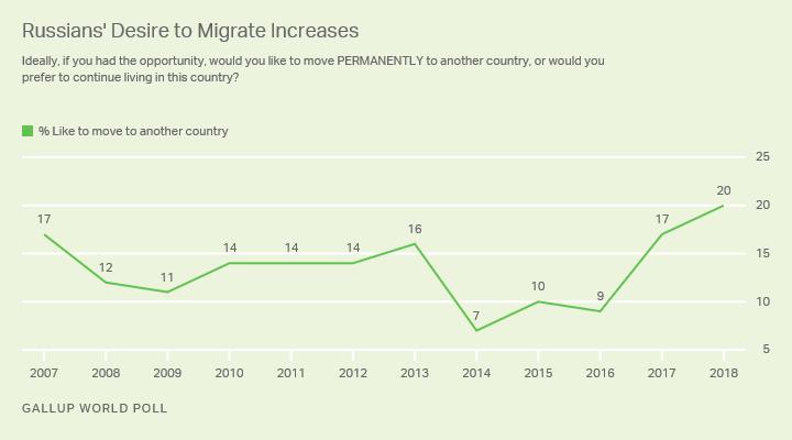 Почти половина молодых россиян хотят эмигрировать. Это рекорд за 10 лет 1