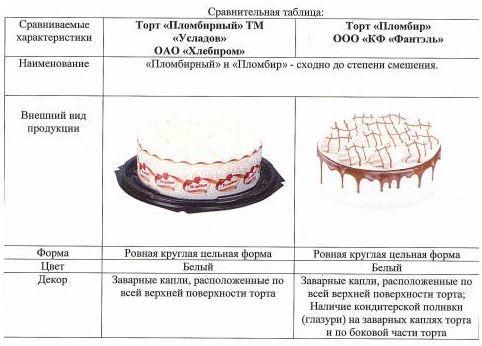 В Челябинске кондитерскую фабрику Мительмана обвинили в плагиате 1