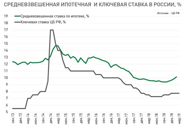 «Холодные» покупатели опрокинут продажи жилья в Екатеринбурге 2