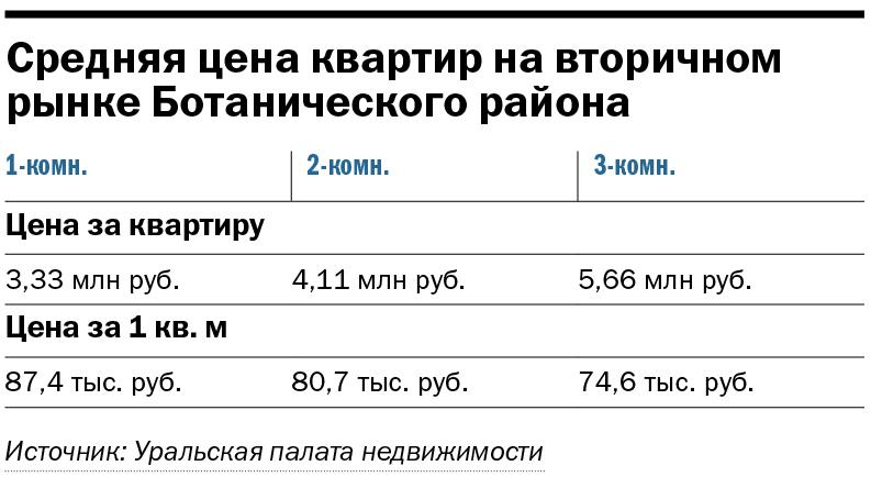 Екатеринбург нецентральный: как развивается юг города — новостройки в цифрах 2