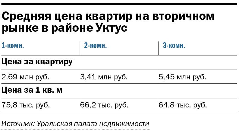 Екатеринбург нецентральный: как развивается юг города — новостройки в цифрах 8