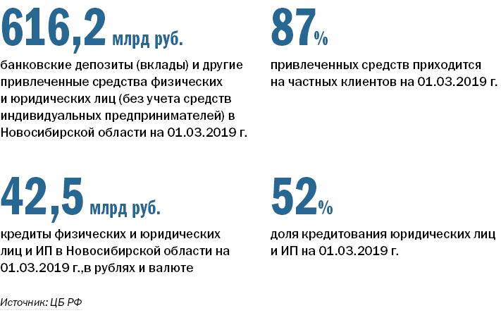Рейтинг банков в Новосибирске 1