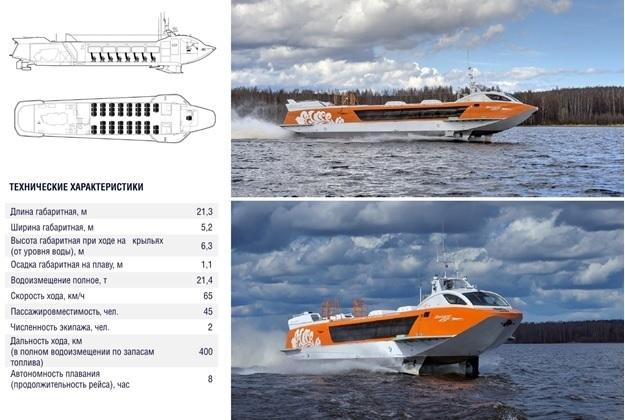 Возрождение легенды. В Нижегородской области начнут курсировать суда на подводных крыльях 1