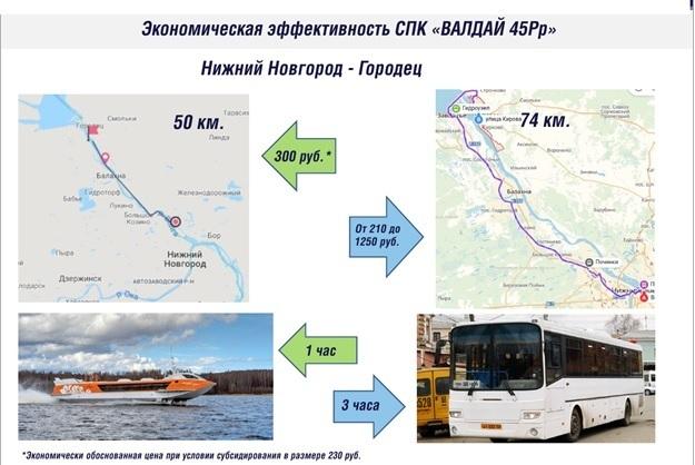 Возрождение легенды. В Нижегородской области начнут курсировать суда на подводных крыльях 2
