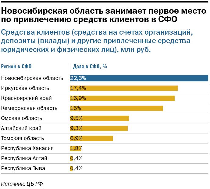 Рейтинг банков в Новосибирске 2