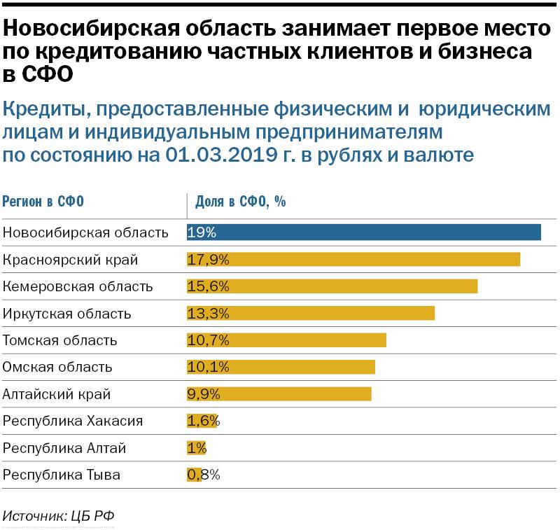 Рейтинг банков в Новосибирске 3