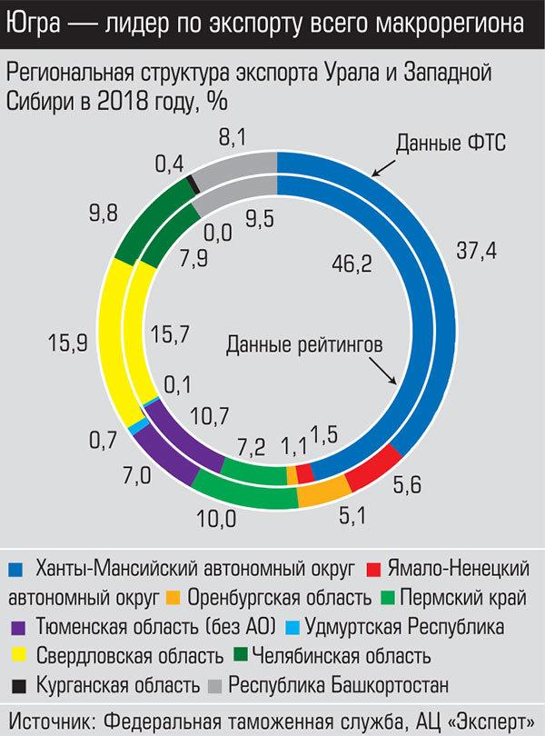 «Есть признаки здоровой экономики». Опубликован рейтинг крупнейших экспортеров Урала 1