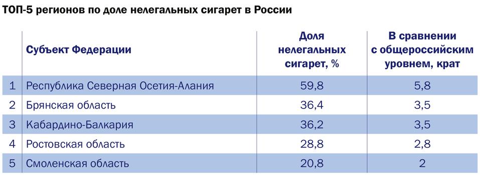 Доля контрафактных сигарет в Красноярске выросла вдвое 1