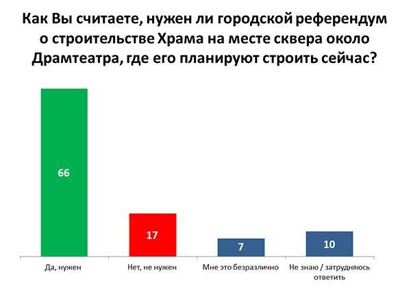 С подачи Путина мэрия проведет опрос среди горожан по поводу строительства храма в сквере 1
