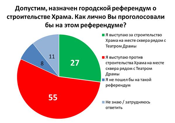 С подачи Путина мэрия проведет опрос среди горожан по поводу строительства храма в сквере 2