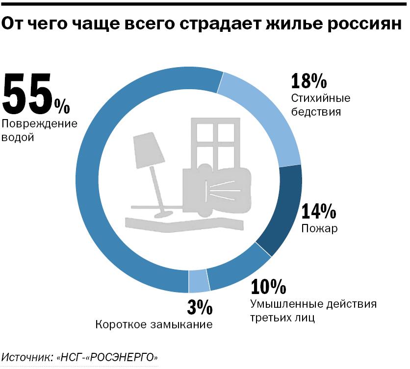 Плюс 150 руб. к квартплате. На Свердловской области обкатают новый закон о жилье 3