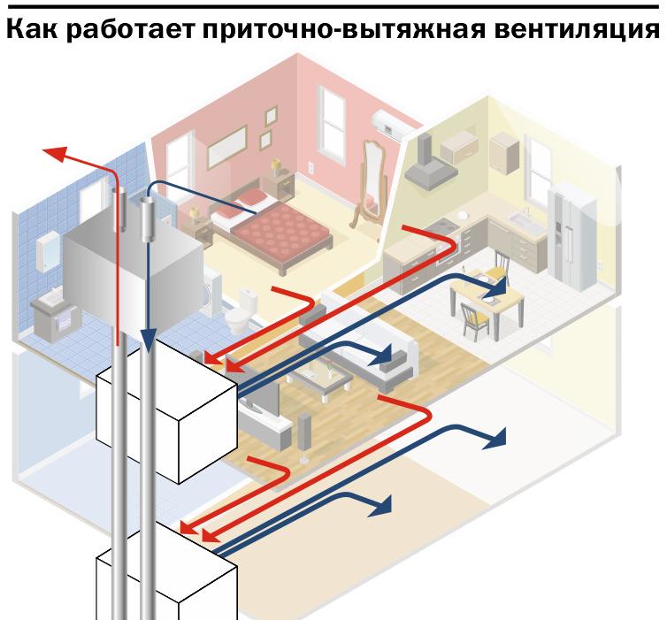 Система вентиляции в ЖК «На Комсомольской, 67»