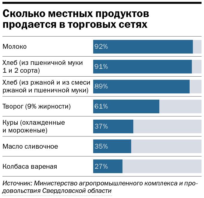 «Майонез — это сугубо российский продукт». Ждут ли нас голодные времена? 3