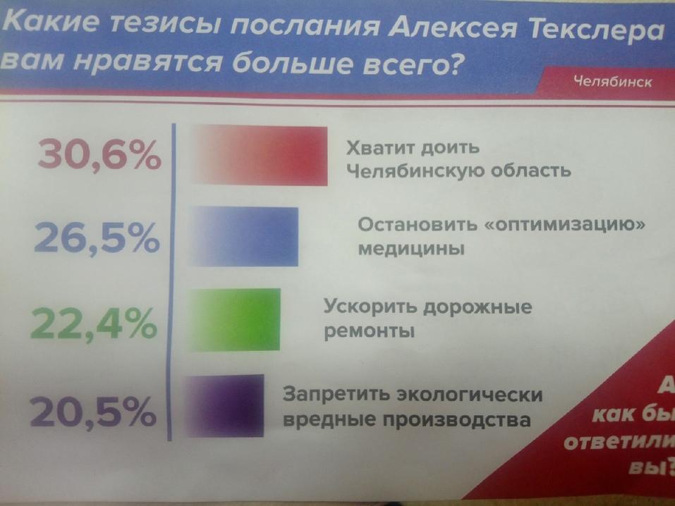 Вопросы одни — ответы другие. В Челябинске провели странный опрос о Текслере и Дубровском 1