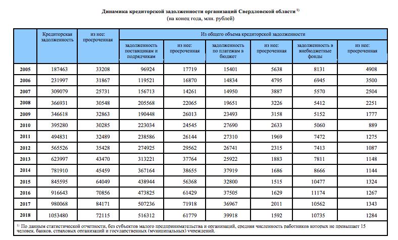 Динамика роста кредиторской задолженности компаний Свердловской области
