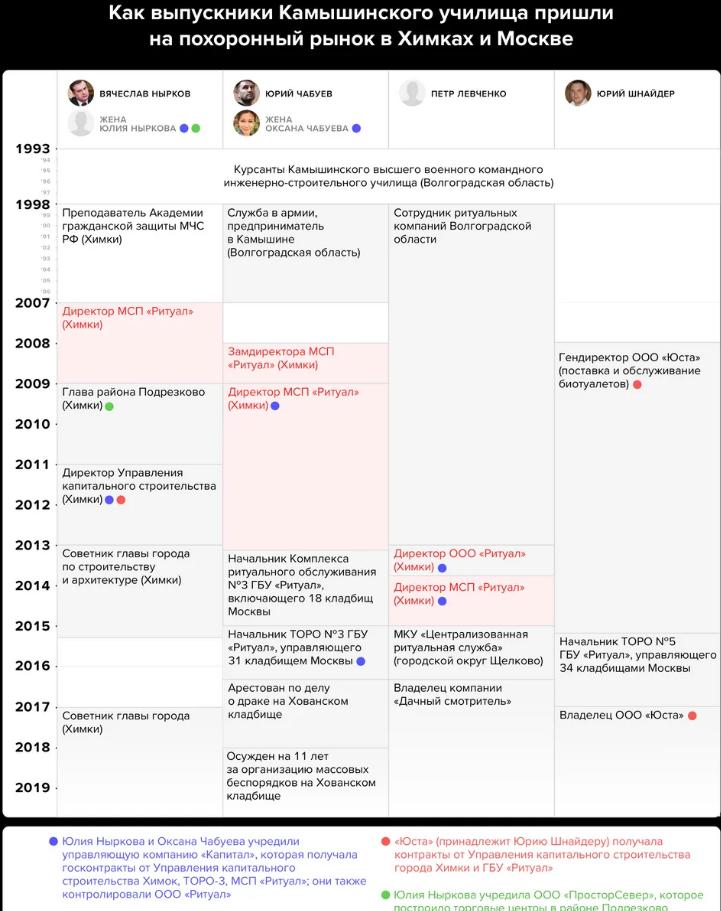 «Небожители». Как ФСБ в Москве связано с ритуальным бизнесом: расследование Ивана Голунова 2