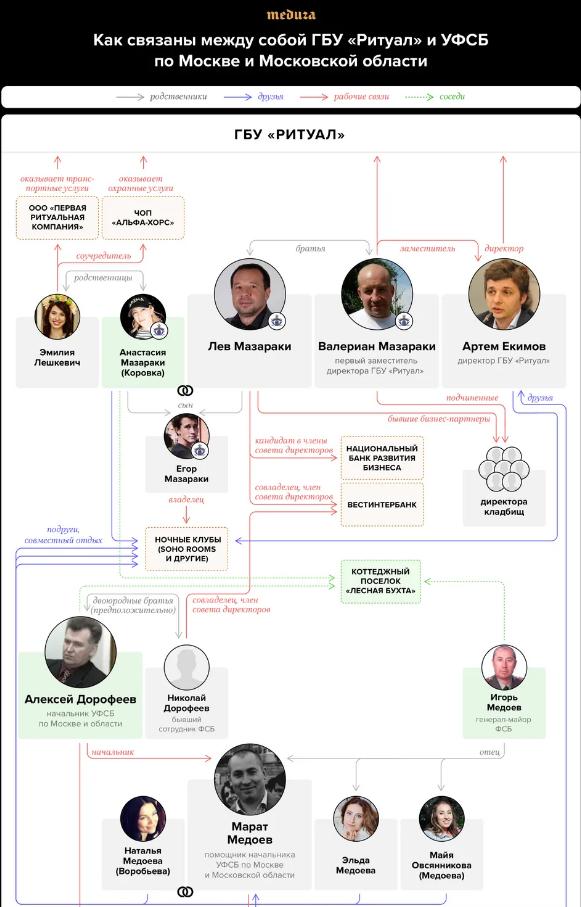 «Небожители». Как ФСБ в Москве связано с ритуальным бизнесом: расследование Ивана Голунова 3