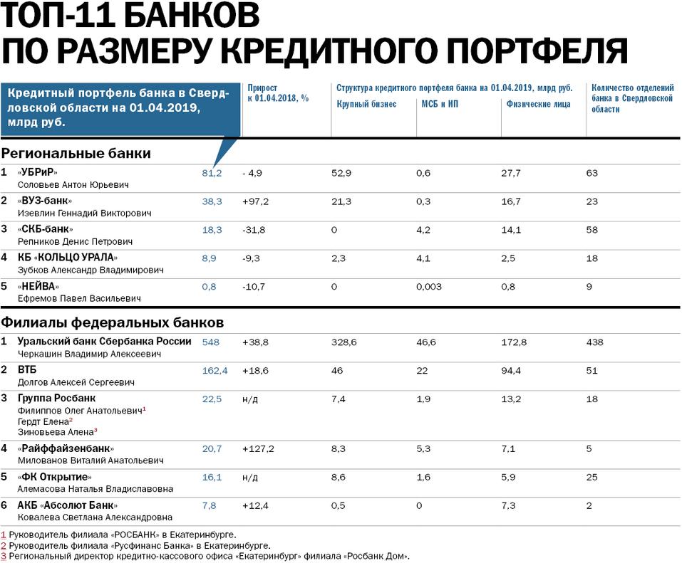 Крупнейшие банки Екатеринбурга — РЕЙТИНГ DK.RU 1