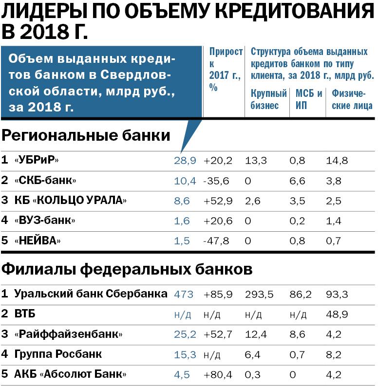 Крупнейшие банки Екатеринбурга — РЕЙТИНГ DK.RU 2
