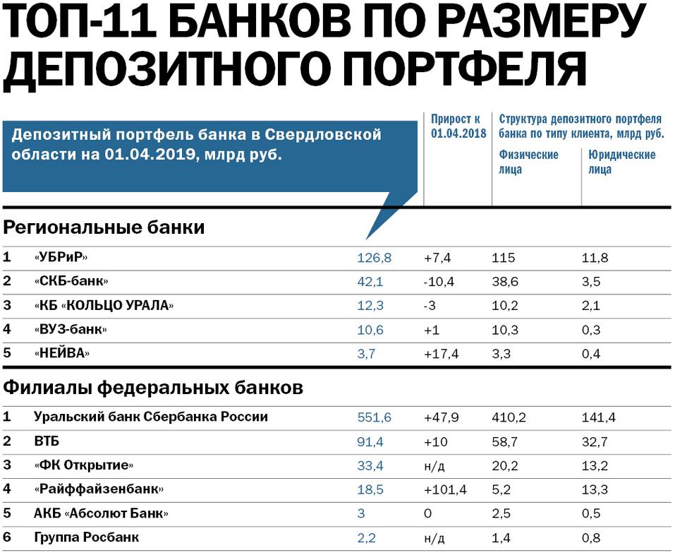 Крупнейшие банки Екатеринбурга — РЕЙТИНГ DK.RU 3