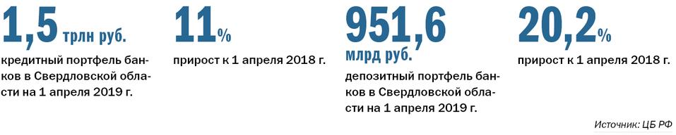 Крупнейшие банки Екатеринбурга — РЕЙТИНГ DK.RU 4
