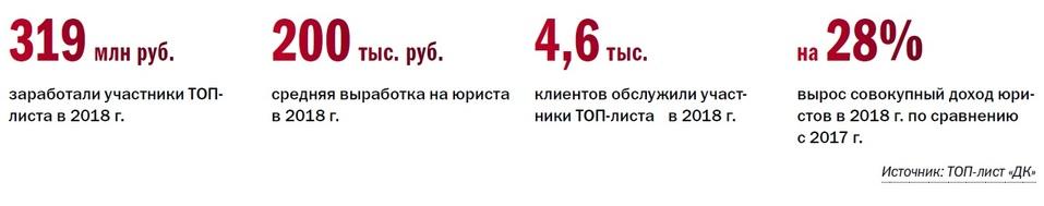 Рейтинг юридических компаний Новосибирска 1