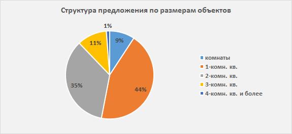 «Огромный и стихийный». Рынок арендного жилья в Екатеринбурге оценили в 16 млрд рублей 1