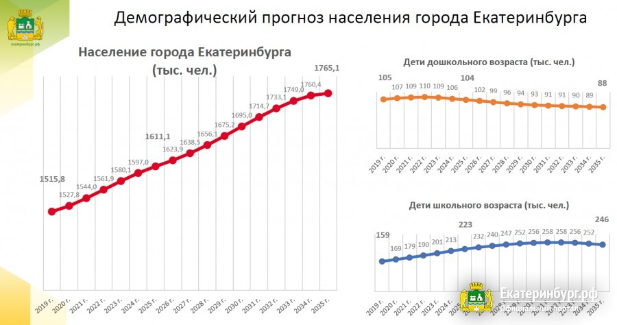 Демографический прогноз по Екатеринбургу