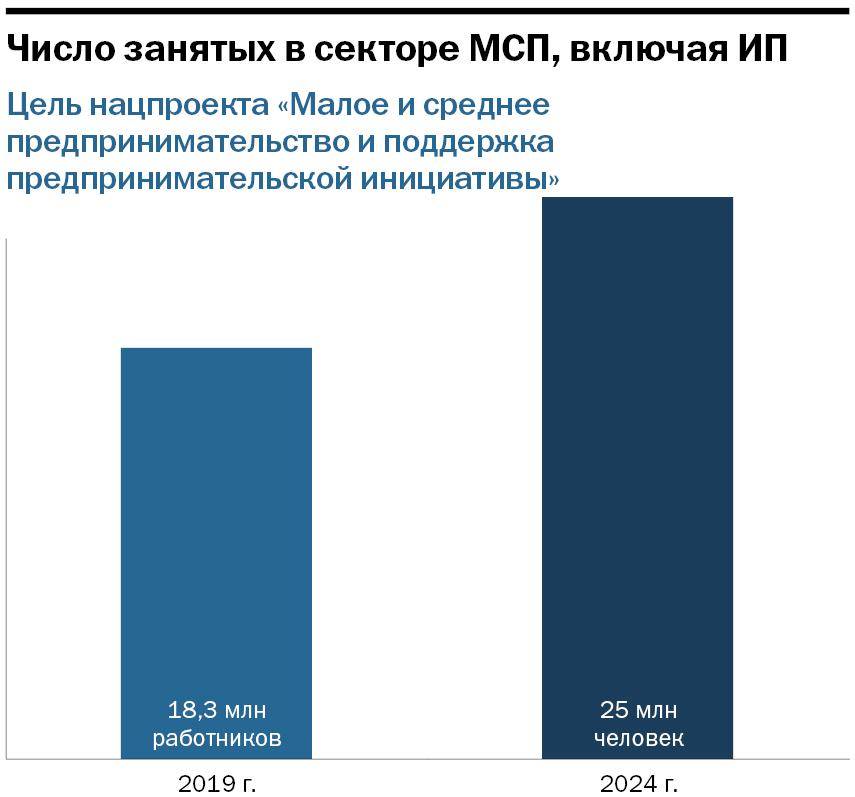 Власти отдают предпринимателям 1 млрд руб. Как забрать деньги себе: инструкция для бизнеса 1