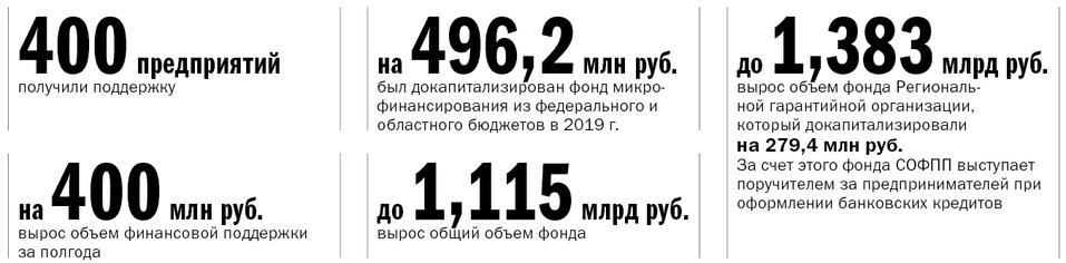 Власти отдают предпринимателям 1 млрд руб. Как забрать деньги себе: инструкция для бизнеса 4